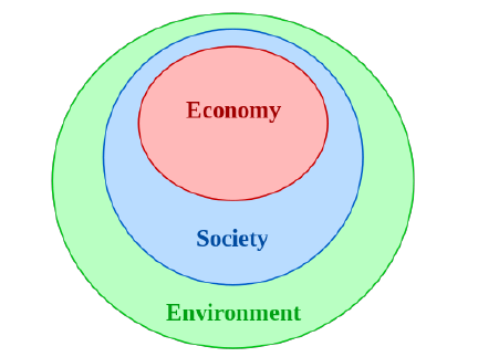 Concentric circles for sustainable development from Moore 2000